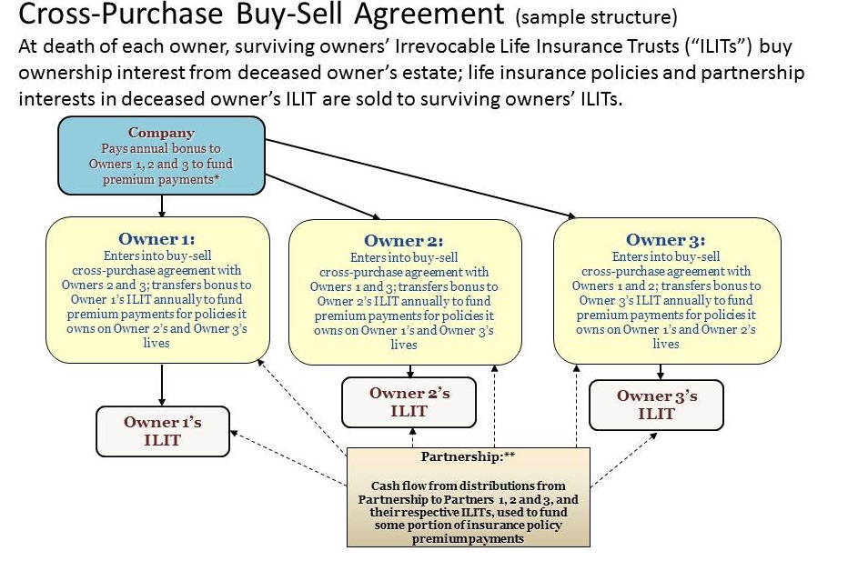 For An Illustration Of The Basic Elements Of A Buy Sell Cross Purchase  Agreement, Please See The Flowchart Below.